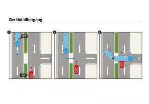 Unfallverlauf des Tesla S / SZ Infografik